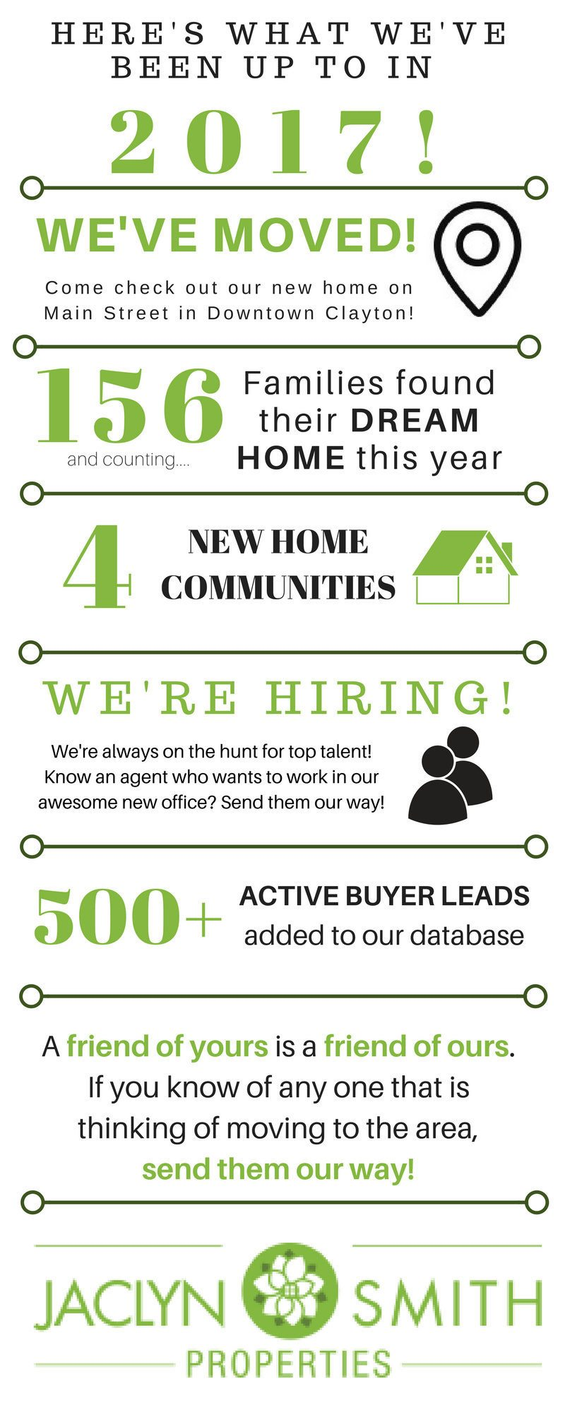 infographic about Jaclyn Smith Properties year in review
